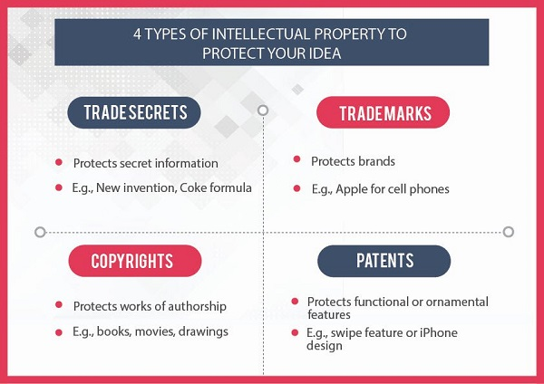 The Image Featuring The Intellectual Property Rights Requirements And Its Types